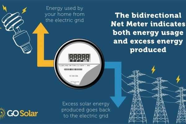 How a Net Meter works