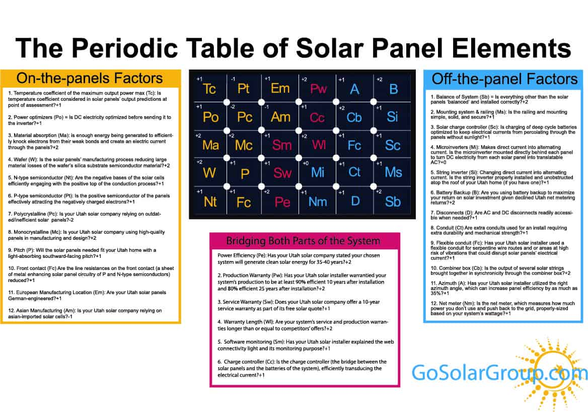 The periodic table of utah solar power elements go solar group the utah solar power periodic table of elements urtaz Image collections