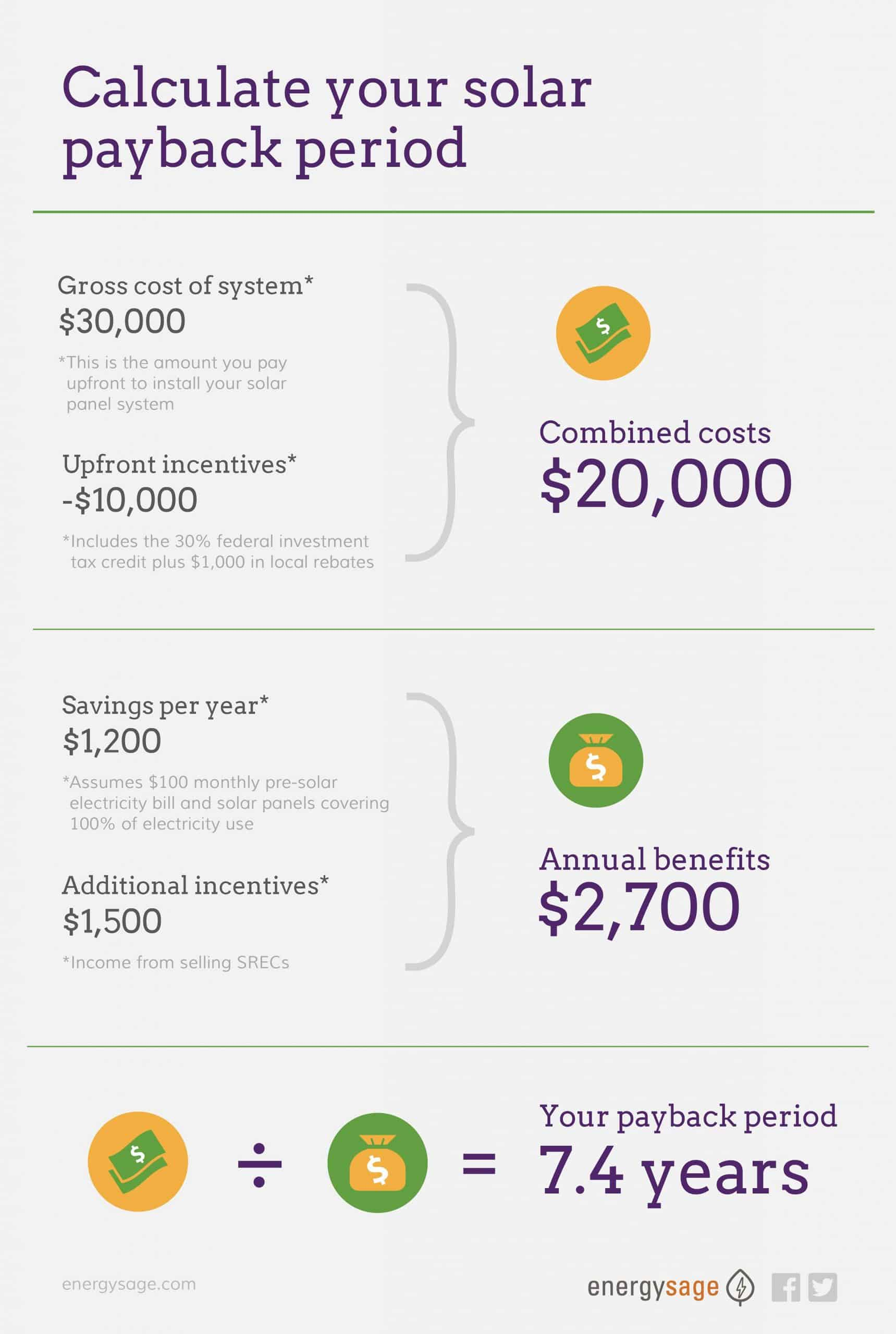 solar payback infographic